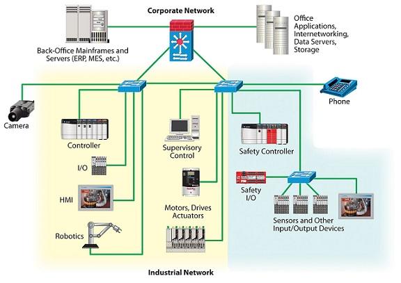 Pfm Integrators Minnesota S 1 Industrial Controls